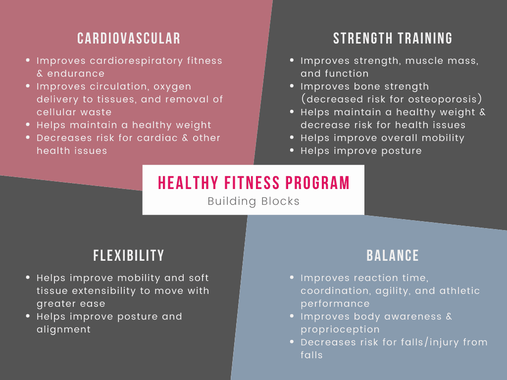 A chart demonstrating the benefits of cardiovascular, strength training, flexibility, and balance for how to build a fitness plan.