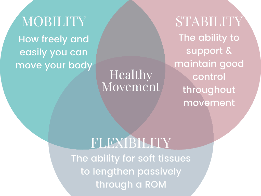 Venn Diagram showing overlapping of mobility vs. stability vs. flexibility and their role in healthy movement